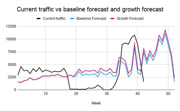 SEO_Forecasting