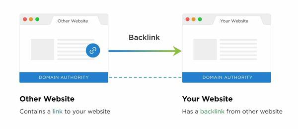 backlink hay là back link